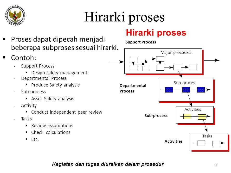 Hirarki proses Hirarki proses