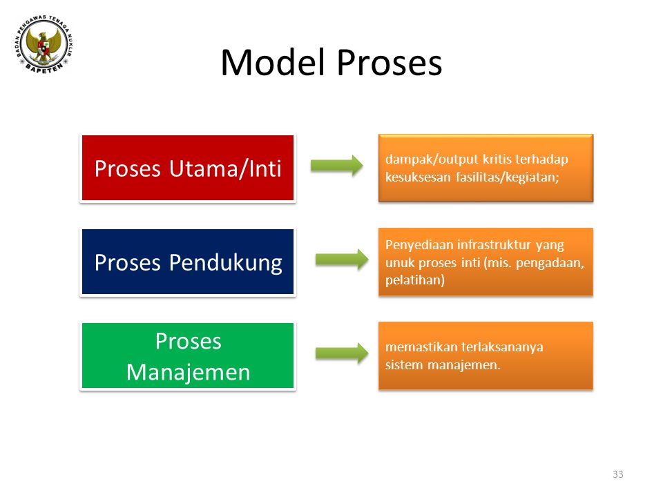 Model Proses Proses Utama/Inti Proses Pendukung Proses Manajemen