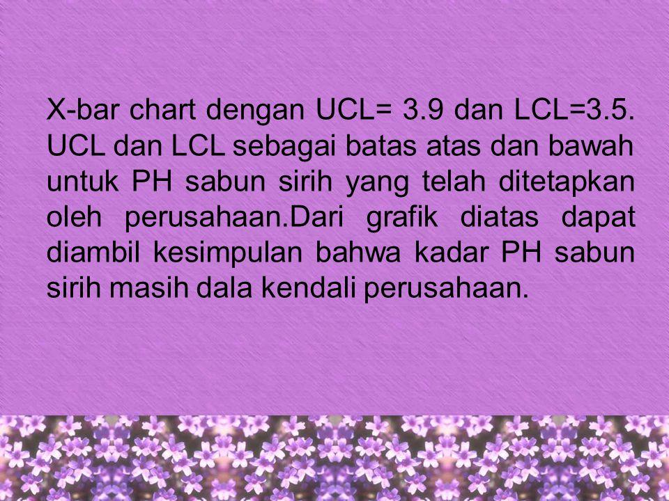 X-bar chart dengan UCL= 3. 9 dan LCL=3. 5