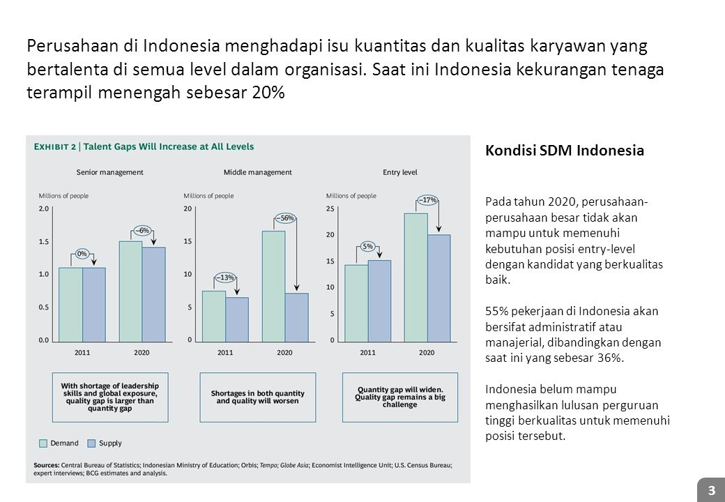 Kondisi SDM Indonesia di industri perbankan
