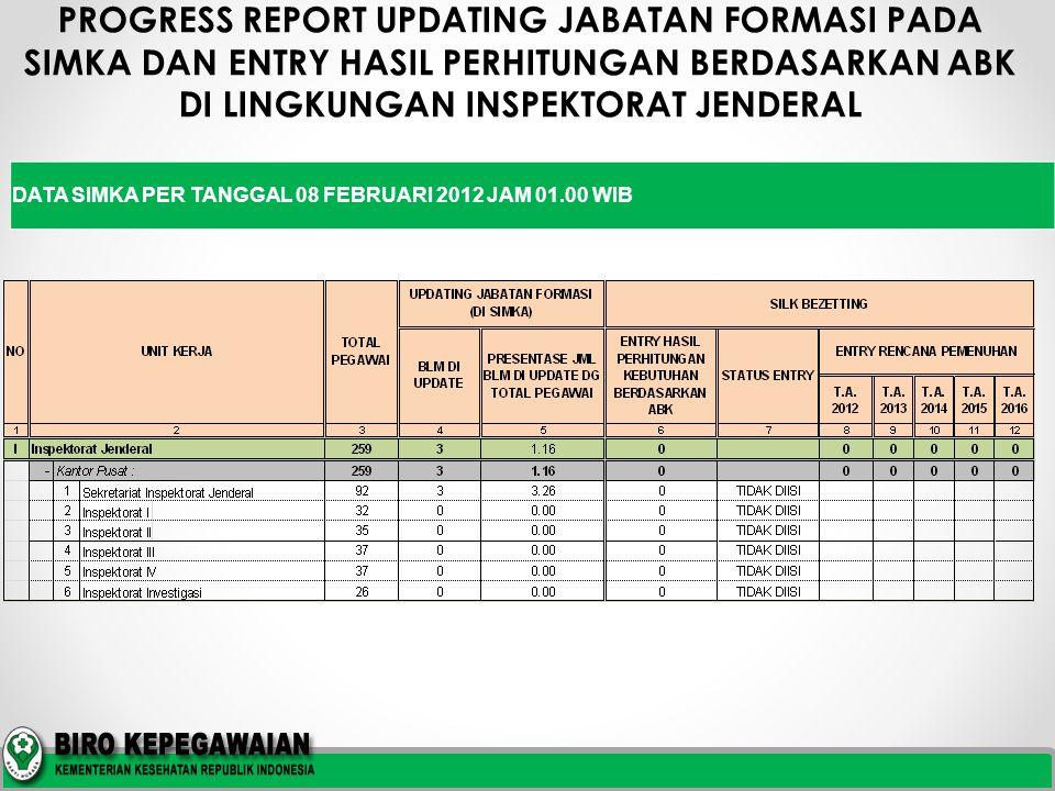 PROGRESS REPORT UPDATING JABATAN FORMASI PADA SIMKA DAN ENTRY HASIL PERHITUNGAN BERDASARKAN ABK DI LINGKUNGAN INSPEKTORAT JENDERAL