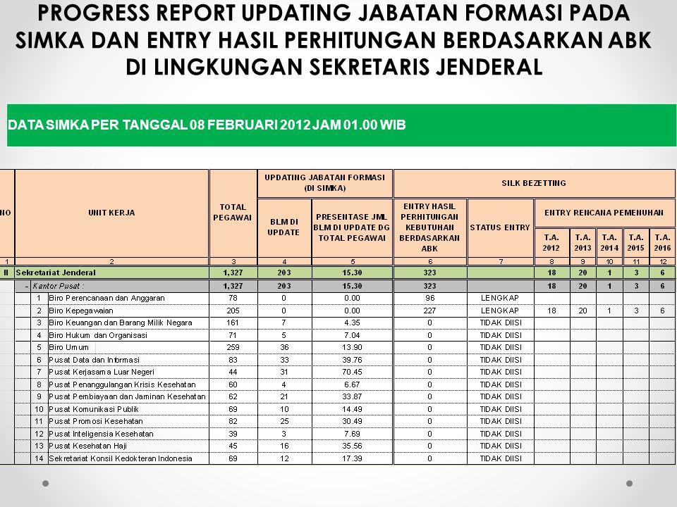 PROGRESS REPORT UPDATING JABATAN FORMASI PADA SIMKA DAN ENTRY HASIL PERHITUNGAN BERDASARKAN ABK DI LINGKUNGAN SEKRETARIS JENDERAL