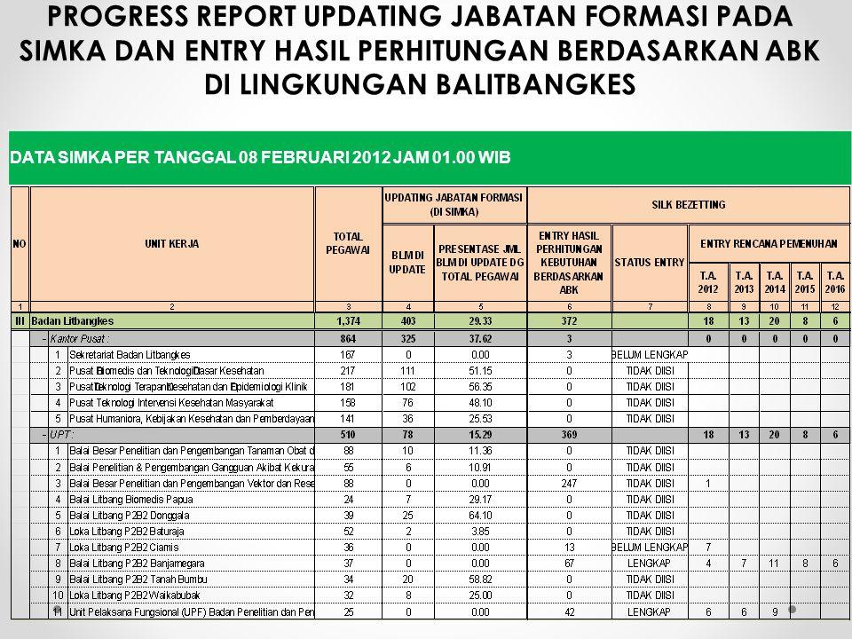 PROGRESS REPORT UPDATING JABATAN FORMASI PADA SIMKA DAN ENTRY HASIL PERHITUNGAN BERDASARKAN ABK DI LINGKUNGAN BALITBANGKES