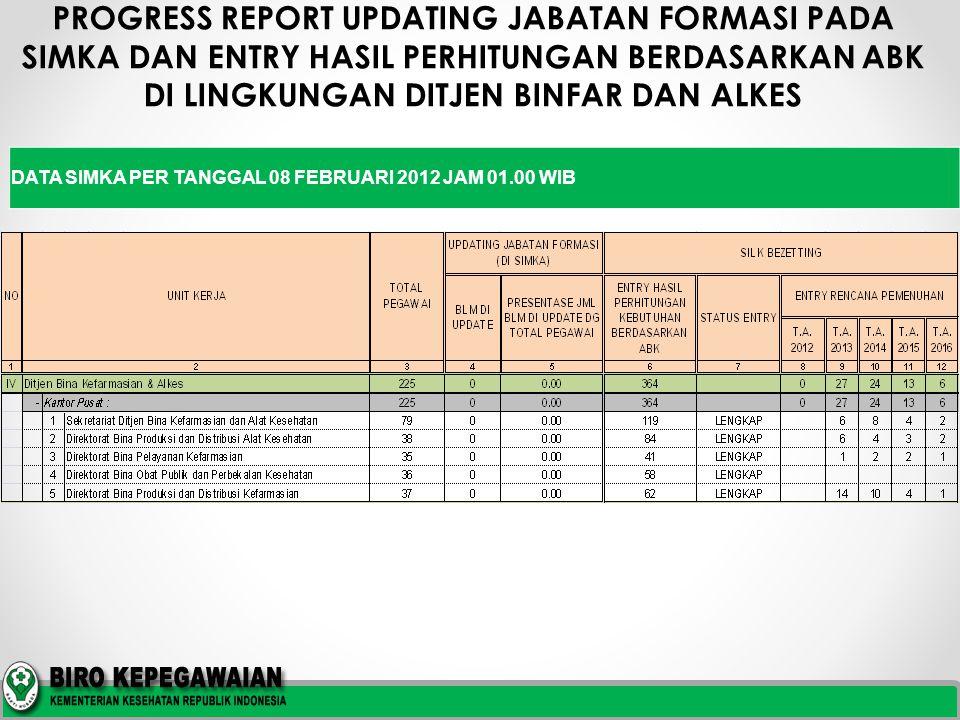 PROGRESS REPORT UPDATING JABATAN FORMASI PADA SIMKA DAN ENTRY HASIL PERHITUNGAN BERDASARKAN ABK DI LINGKUNGAN DITJEN BINFAR DAN ALKES