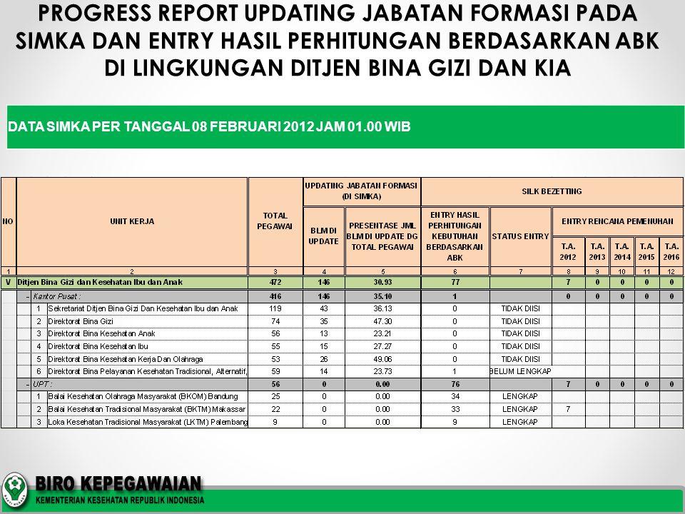 PROGRESS REPORT UPDATING JABATAN FORMASI PADA SIMKA DAN ENTRY HASIL PERHITUNGAN BERDASARKAN ABK DI LINGKUNGAN DITJEN BINA GIZI DAN KIA