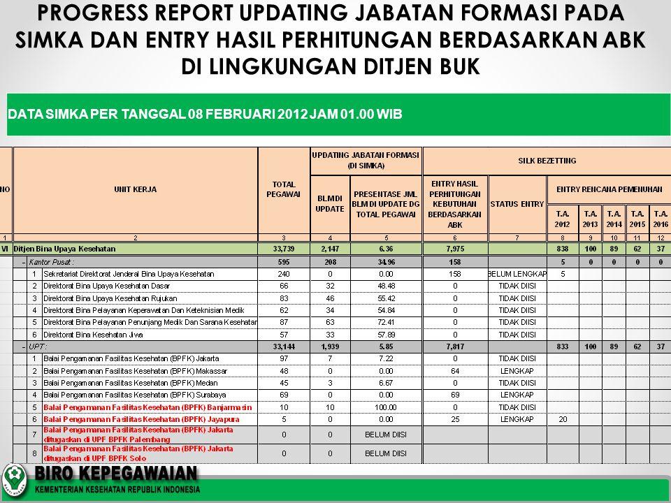PROGRESS REPORT UPDATING JABATAN FORMASI PADA SIMKA DAN ENTRY HASIL PERHITUNGAN BERDASARKAN ABK DI LINGKUNGAN DITJEN BUK