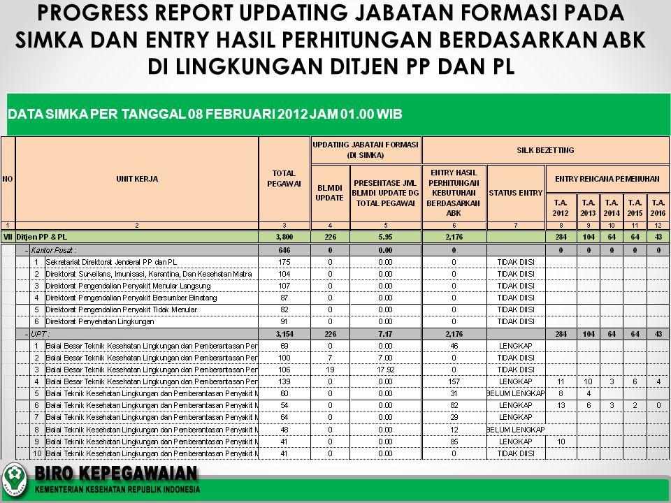 PROGRESS REPORT UPDATING JABATAN FORMASI PADA SIMKA DAN ENTRY HASIL PERHITUNGAN BERDASARKAN ABK DI LINGKUNGAN DITJEN PP DAN PL