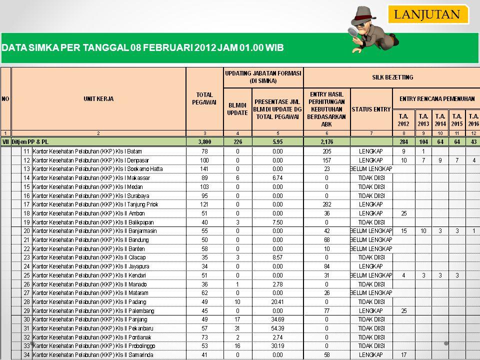 LANJUTAN DATA SIMKA PER TANGGAL 08 FEBRUARI 2012 JAM 01.00 WIB