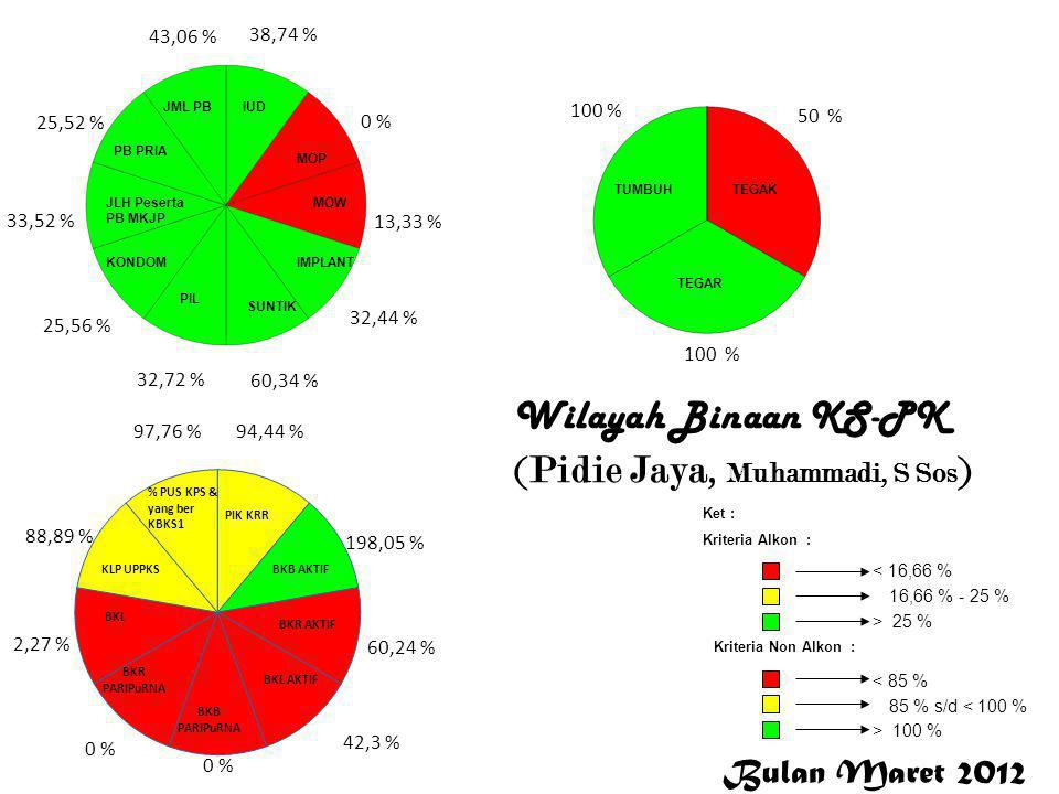 Wilayah Binaan KS-PK (Pidie Jaya, Muhammadi, S Sos)