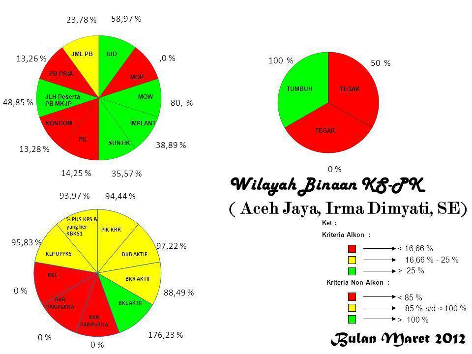 Wilayah Binaan KS-PK ( Aceh Jaya, Irma Dimyati, SE)