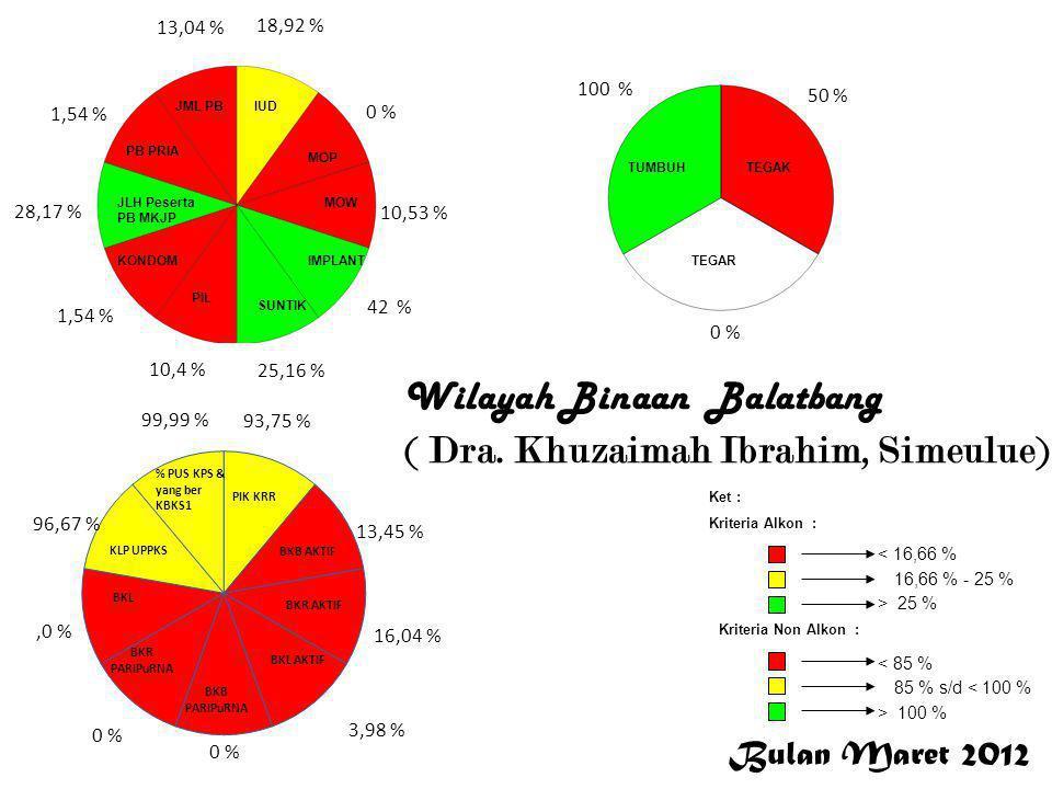 Wilayah Binaan Balatbang ( Dra. Khuzaimah Ibrahim, Simeulue)