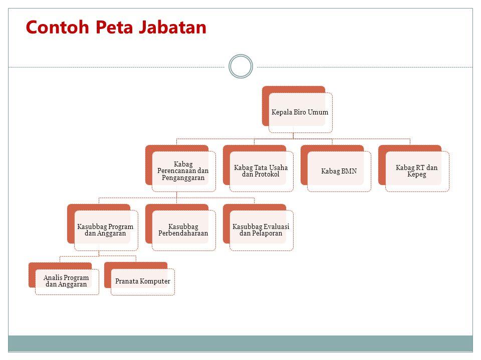 Contoh Peta Jabatan Kepala Biro Umum
