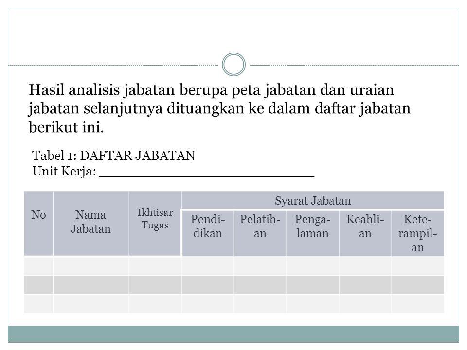 Hasil analisis jabatan berupa peta jabatan dan uraian jabatan selanjutnya dituangkan ke dalam daftar jabatan berikut ini.