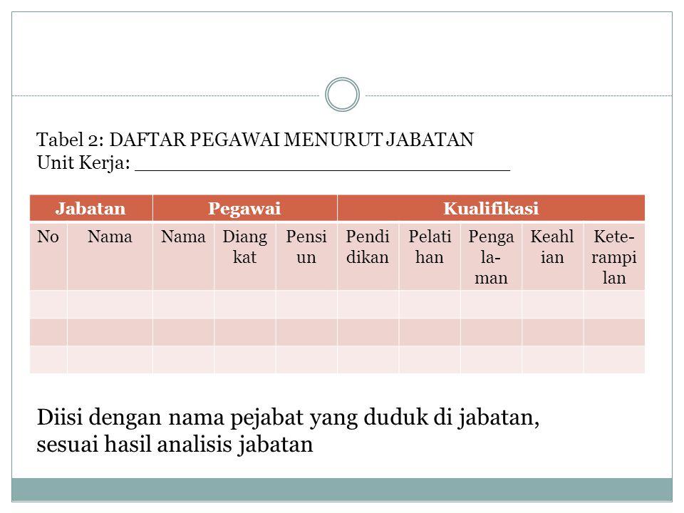 Tabel 2: DAFTAR PEGAWAI MENURUT JABATAN