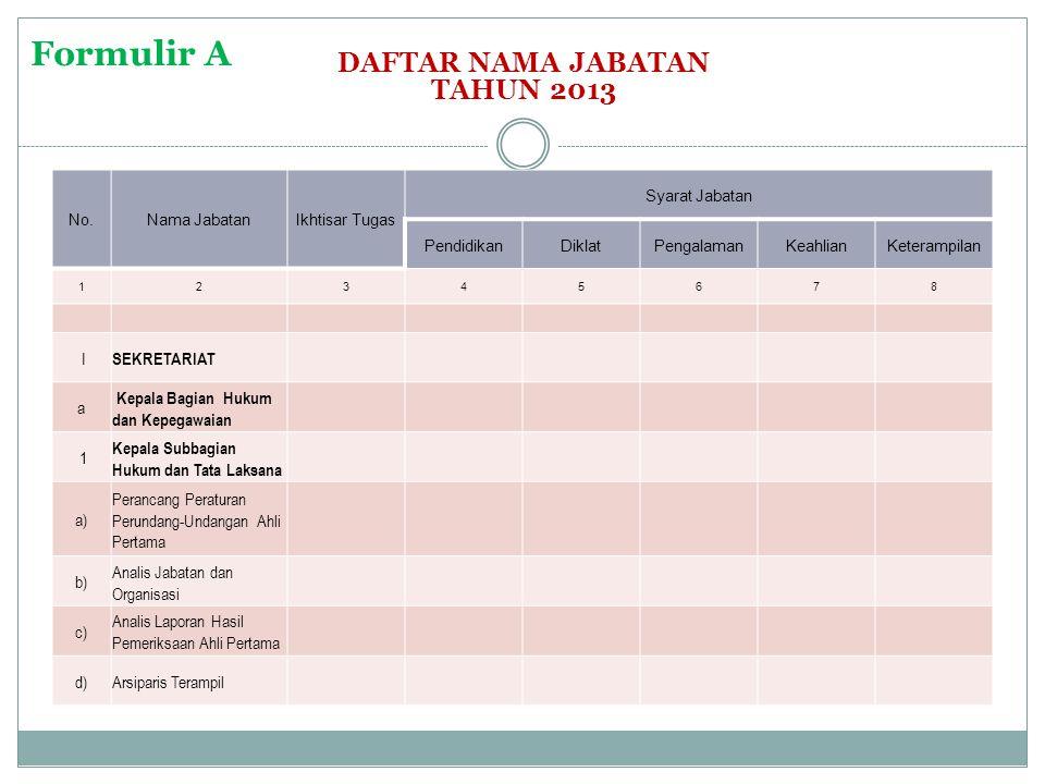 Formulir A DAFTAR NAMA JABATAN TAHUN 2013 I SEKRETARIAT a