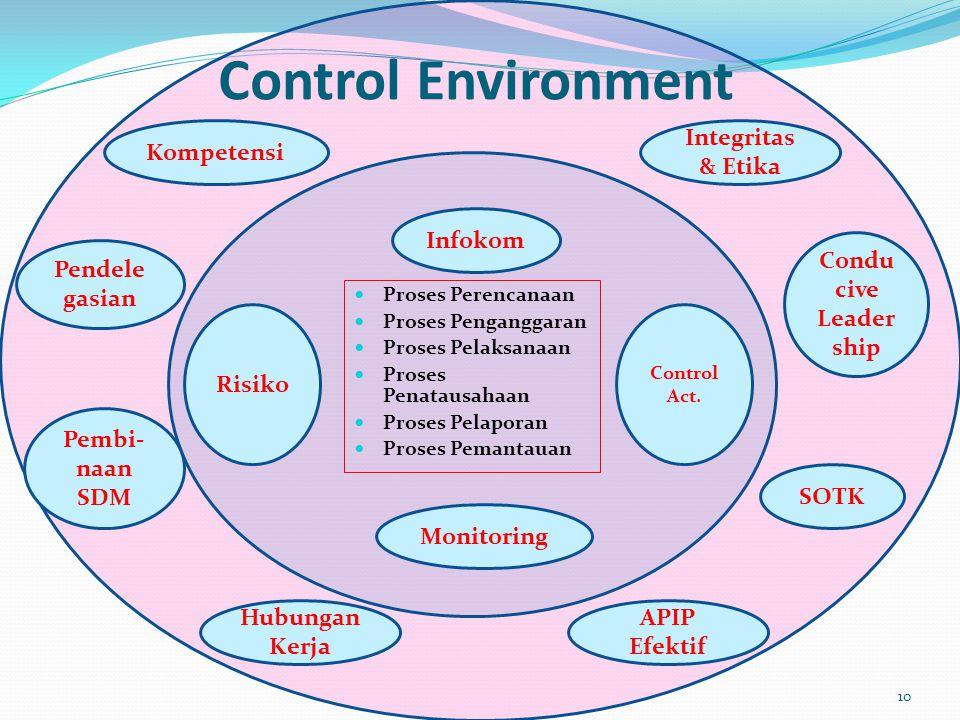 Control Environment Kompetensi Integritas & Etika Infokom