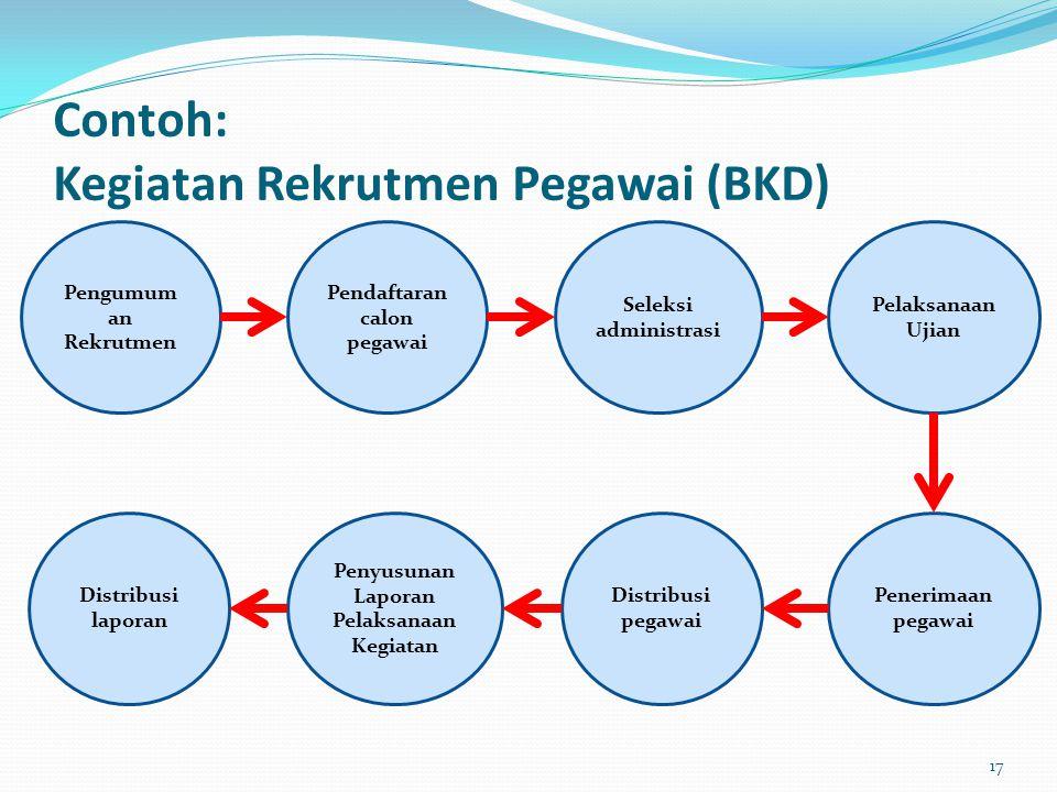 Contoh: Kegiatan Rekrutmen Pegawai (BKD)