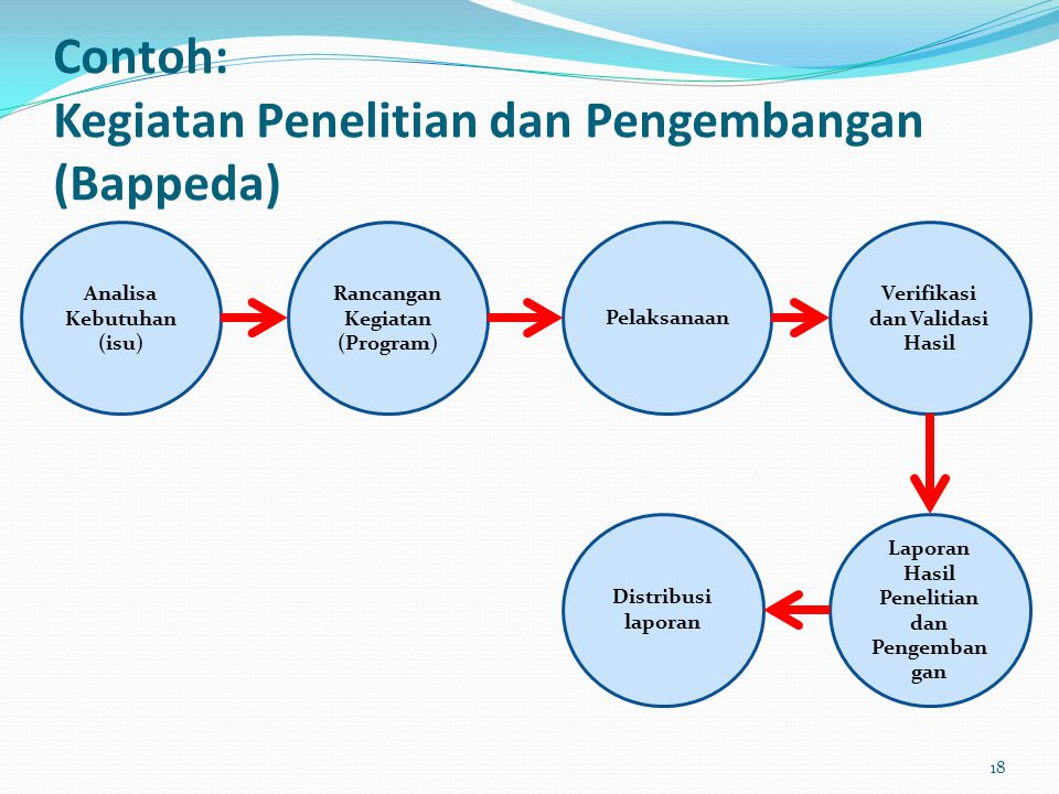 Contoh: Kegiatan Penelitian dan Pengembangan (Bappeda)