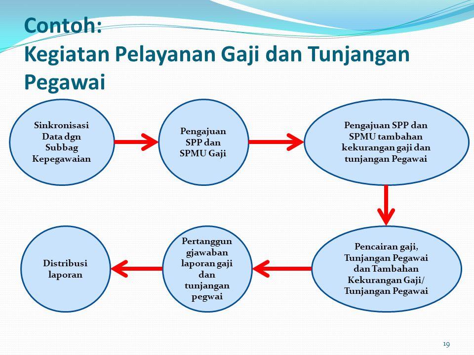 Contoh: Kegiatan Pelayanan Gaji dan Tunjangan Pegawai