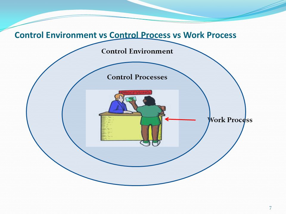 Control Environment vs Control Process vs Work Process