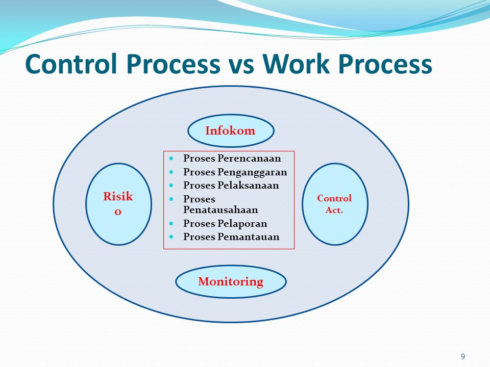 Control Process vs Work Process