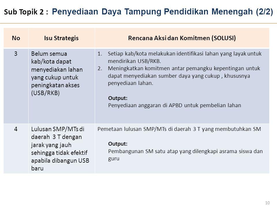 Sub Topik 2 : Penyediaan Daya Tampung Pendidikan Menengah (2/2)