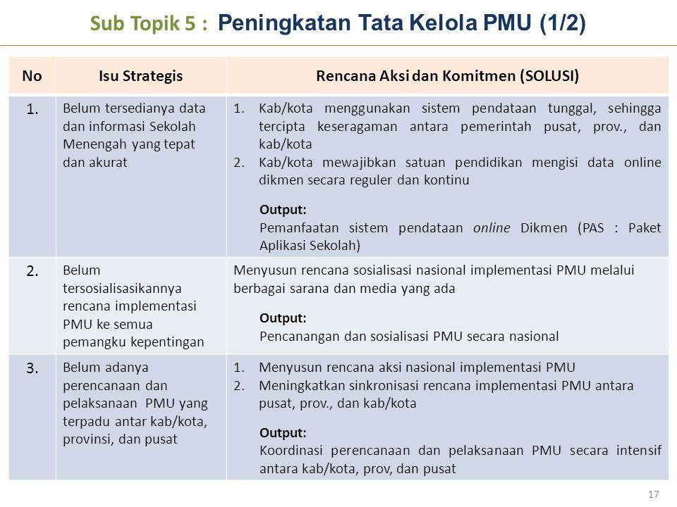 Sub Topik 5 : Peningkatan Tata Kelola PMU (1/2)