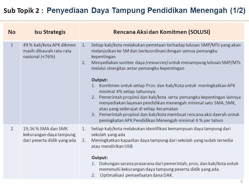 Sub Topik 2 : Penyediaan Daya Tampung Pendidikan Menengah (1/2)