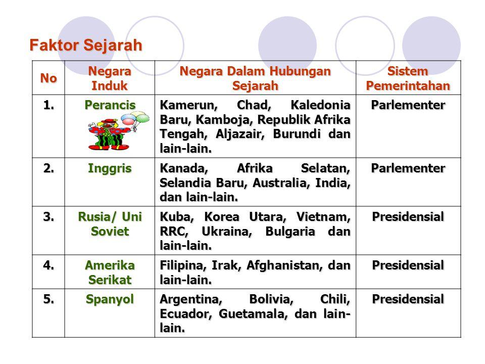 Negara Dalam Hubungan Sejarah