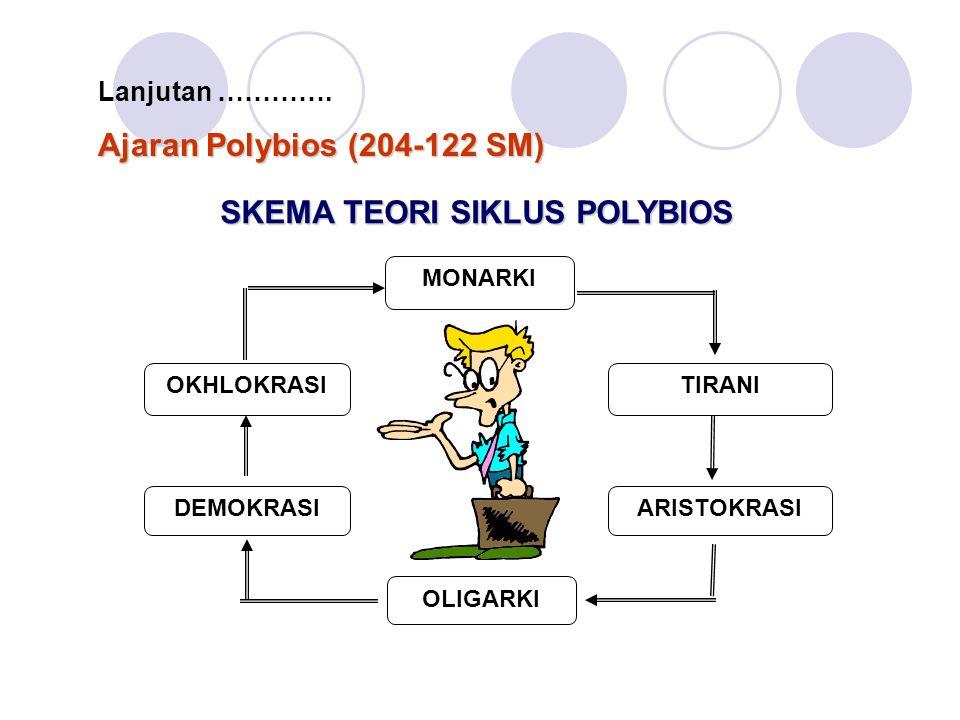 SKEMA TEORI SIKLUS POLYBIOS