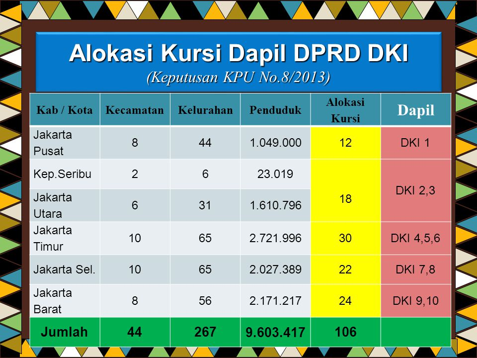 Alokasi Kursi Dapil DPRD DKI (Keputusan KPU No.8/2013)