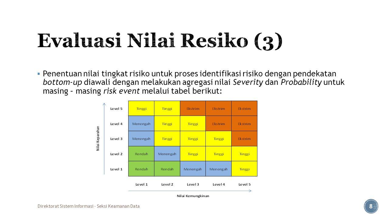 Evaluasi Nilai Resiko (3)