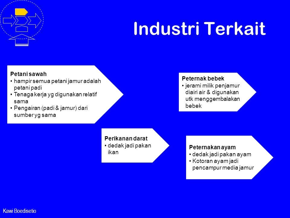 Industri Terkait Petani sawah