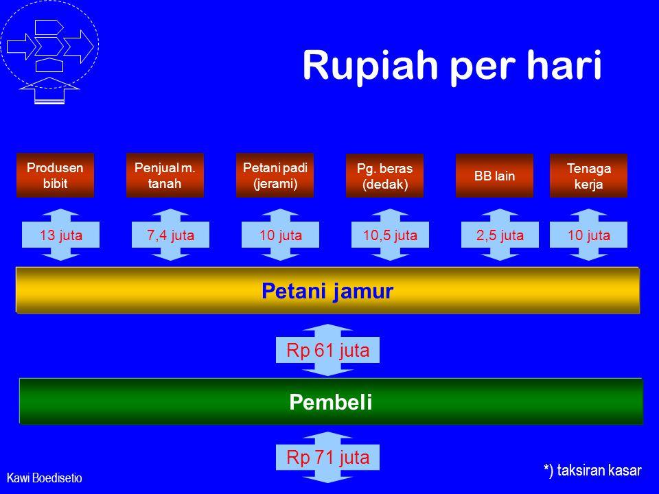 Rupiah per hari Petani jamur Pembeli Rp 61 juta Rp 71 juta