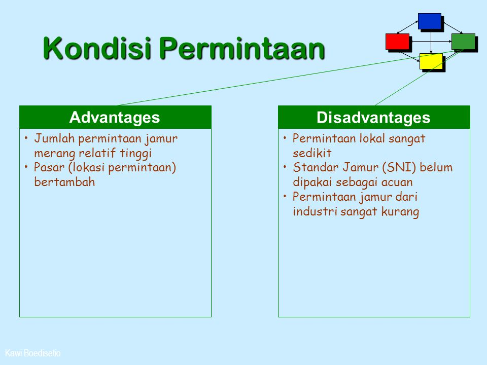 Kondisi Permintaan Advantages Disadvantages