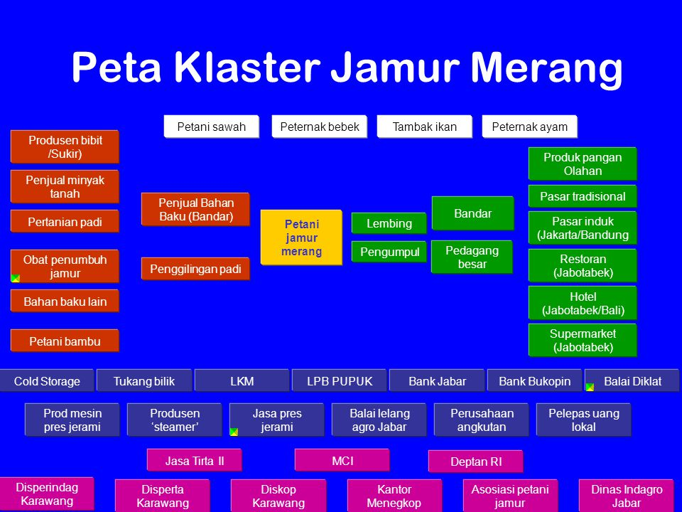 Peta Klaster Jamur Merang