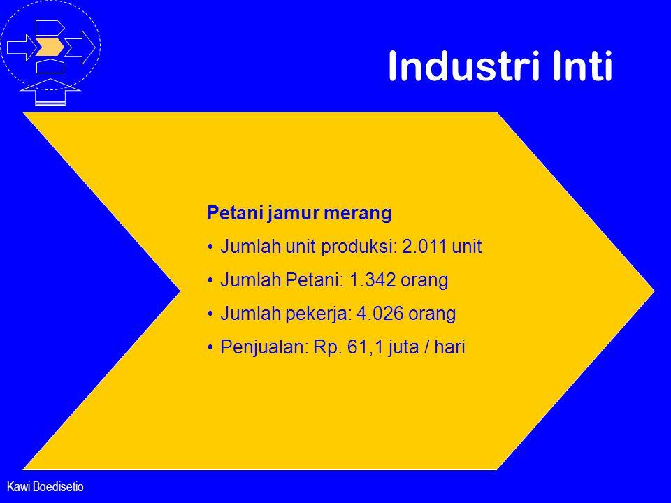 Industri Inti Petani jamur merang Jumlah unit produksi: 2.011 unit