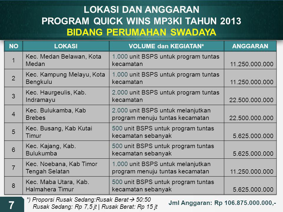 PROGRAM QUICK WINS MP3KI TAHUN 2013 BIDANG PERUMAHAN SWADAYA