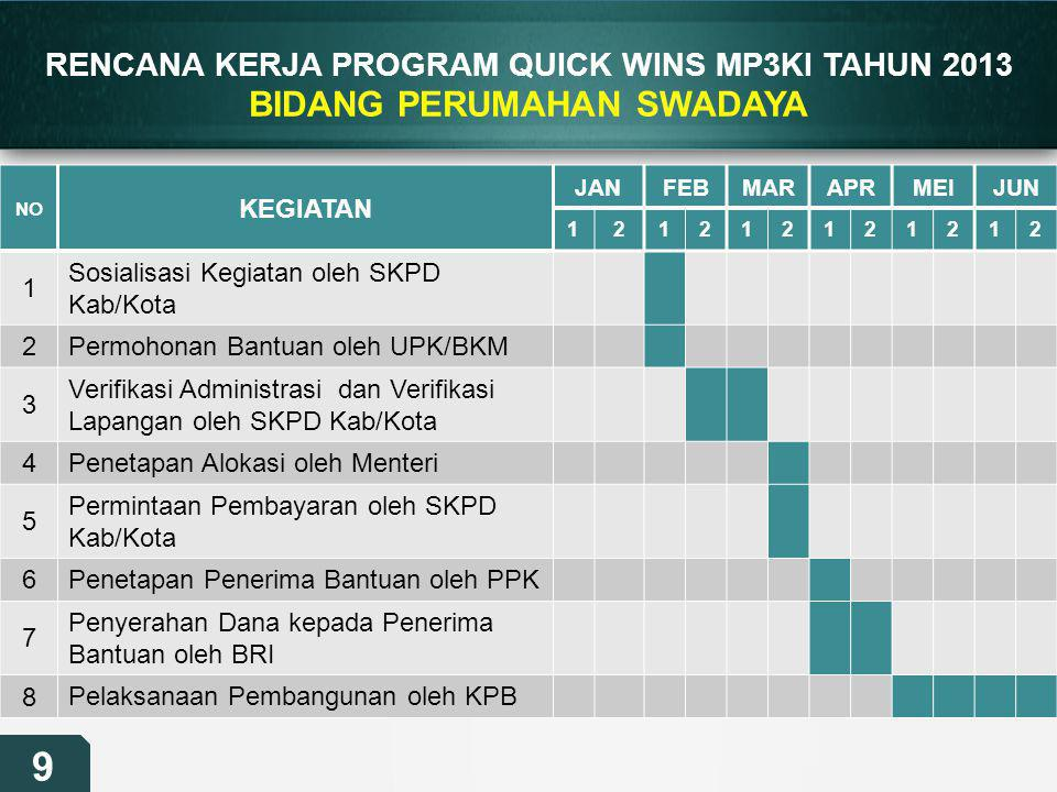 RENCANA KERJA PROGRAM QUICK WINS MP3KI TAHUN 2013