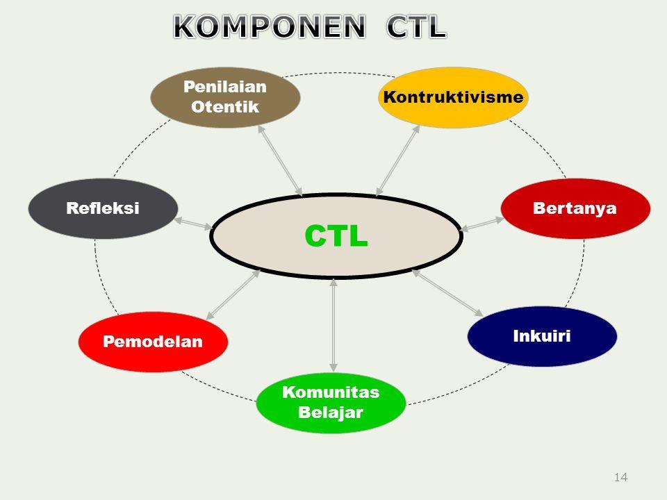 KOMPONEN CTL CTL Penilaian Otentik Kontruktivisme Refleksi Bertanya