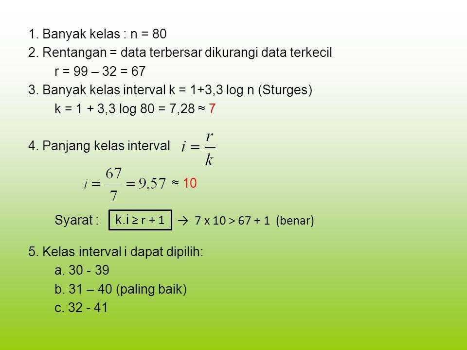 1. Banyak kelas : n = 80 2. Rentangan = data terbersar dikurangi data terkecil r = 99 – 32 = 67 3. Banyak kelas interval k = 1+3,3 log n (Sturges) k = 1 + 3,3 log 80 = 7,28 ≈ 7 4. Panjang kelas interval ≈ 10 Syarat : → 7 x 10 > 67 + 1 (benar) 5. Kelas interval i dapat dipilih: a. 30 - 39 b. 31 – 40 (paling baik) c. 32 - 41