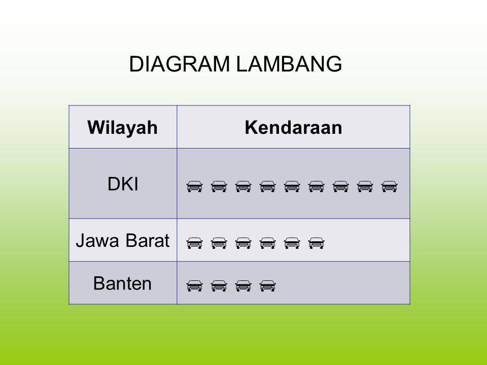    DIAGRAM LAMBANG Wilayah Kendaraan DKI Jawa Barat