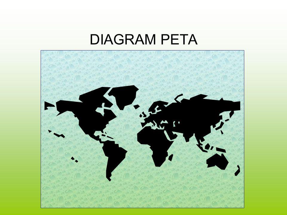 DIAGRAM PETA 