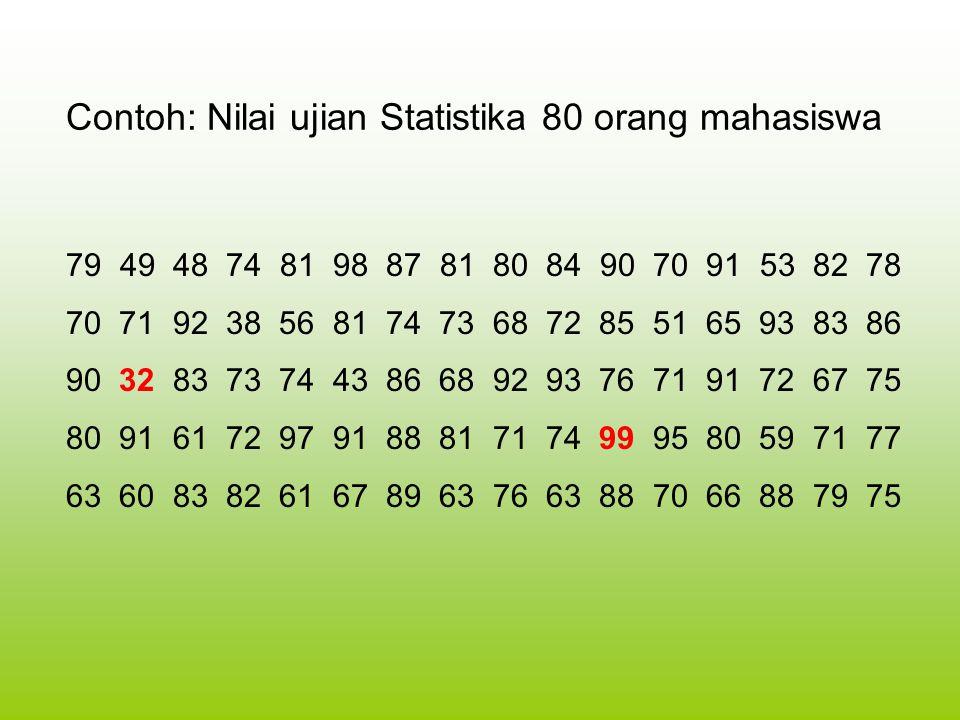 Contoh: Nilai ujian Statistika 80 orang mahasiswa