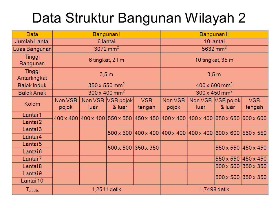 Data Struktur Bangunan Wilayah 2