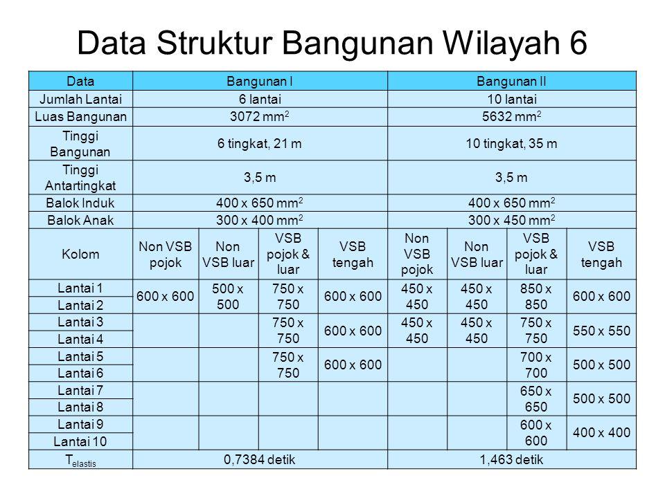 Data Struktur Bangunan Wilayah 6