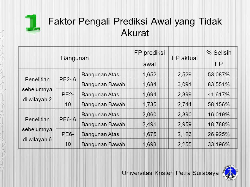Faktor Pengali Prediksi Awal yang Tidak Akurat