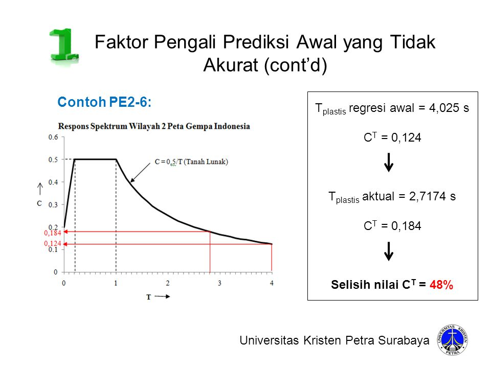 Faktor Pengali Prediksi Awal yang Tidak Akurat (cont'd)