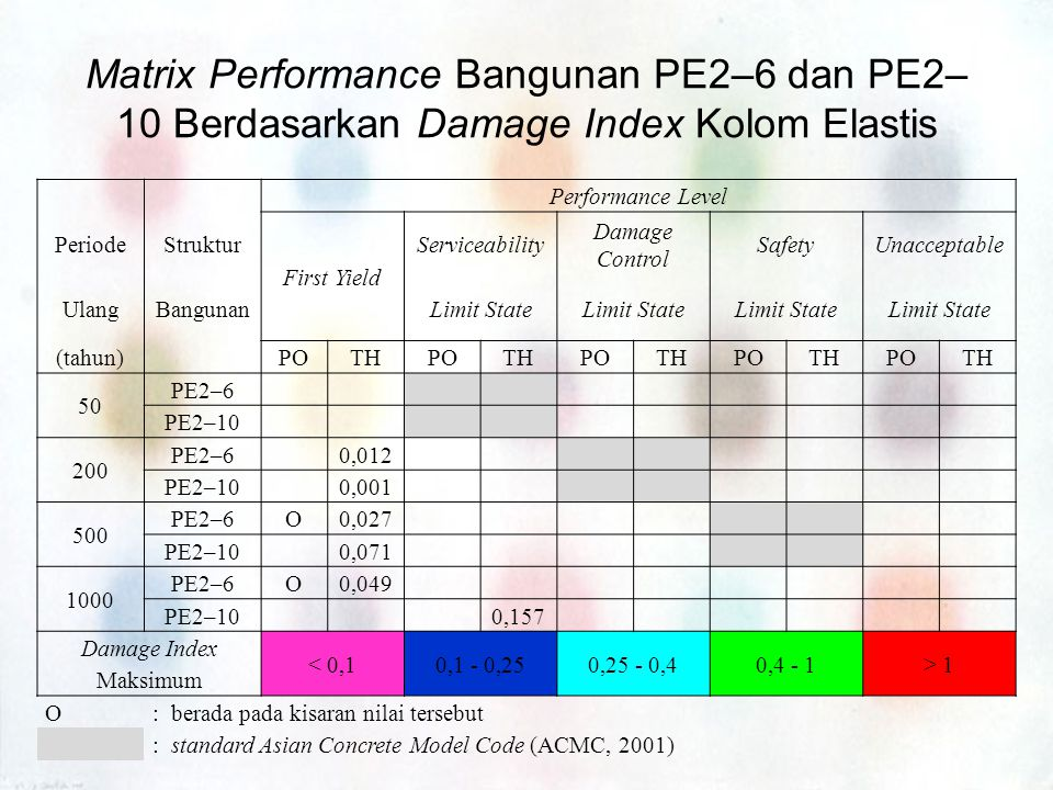 Matrix Performance Bangunan PE2–6 dan PE2–10 Berdasarkan Damage Index Kolom Elastis