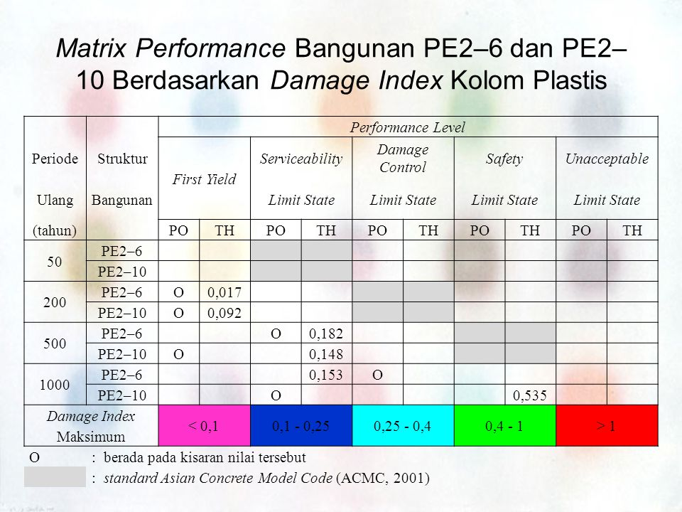 Matrix Performance Bangunan PE2–6 dan PE2–10 Berdasarkan Damage Index Kolom Plastis